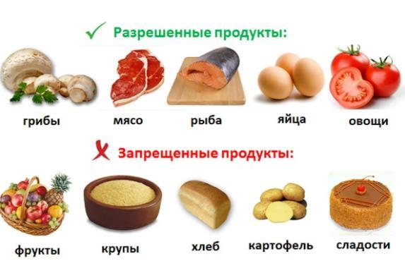 Кремлевская диета - полная таблица